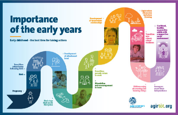 Infographic - Importance of the early years